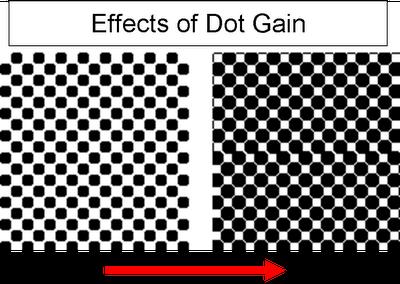 dot-gain-printing